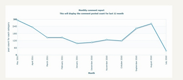 Graphical statistics report monthly comment report
