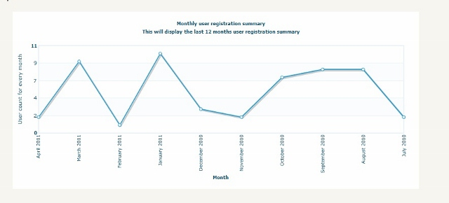 Graphical statistics report monthly user registration report